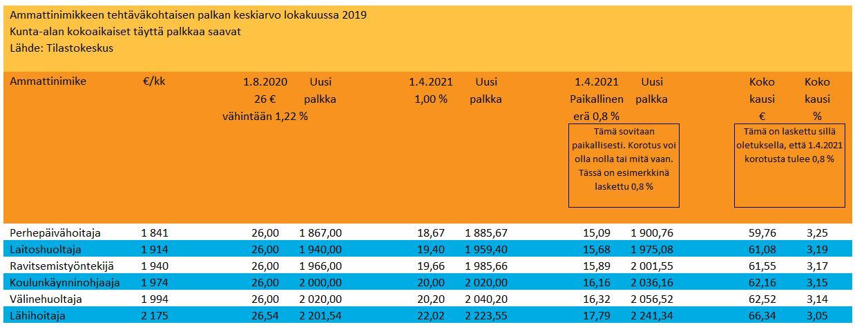 kvtes-palkkataulukko