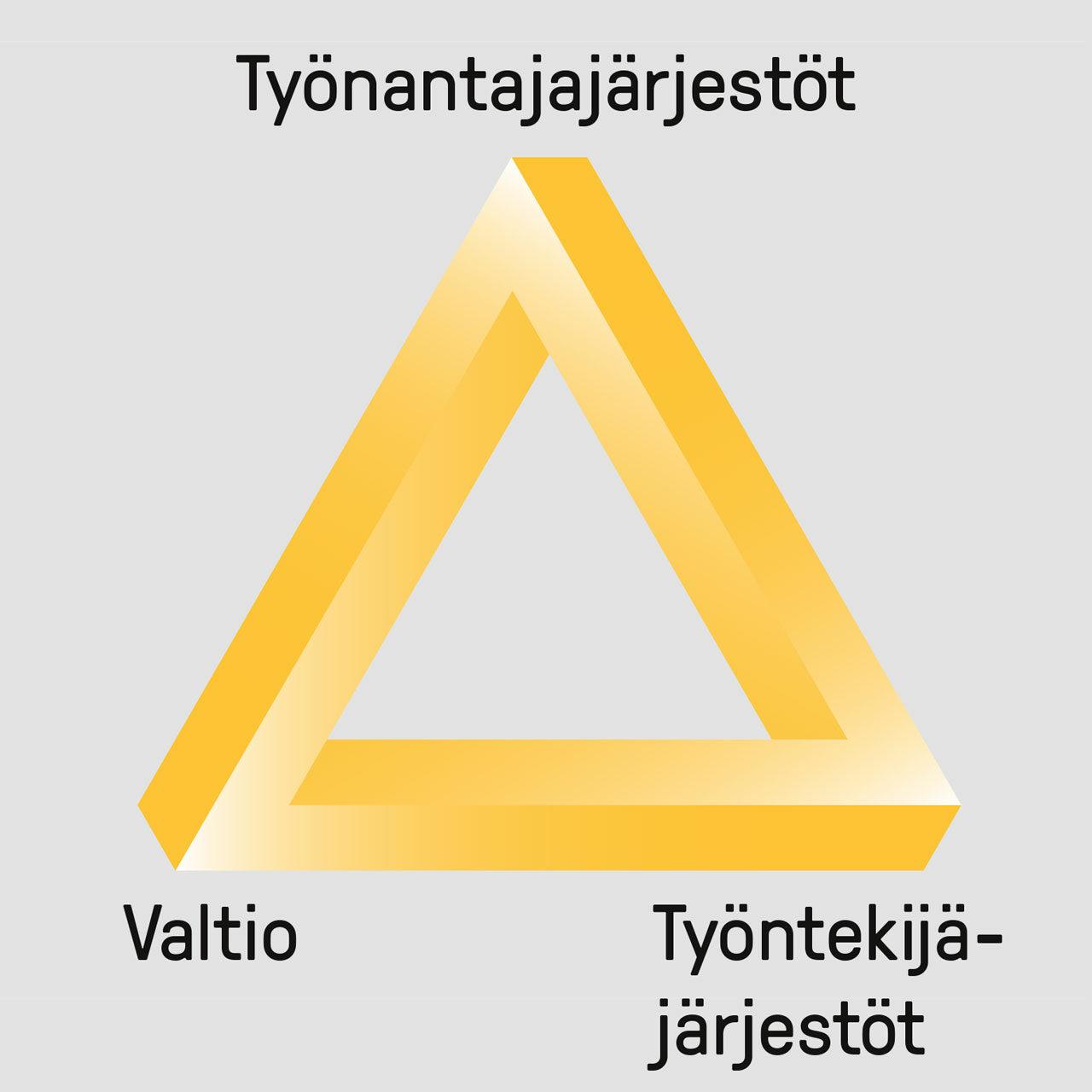 keltainen kolmio kolmikannasta